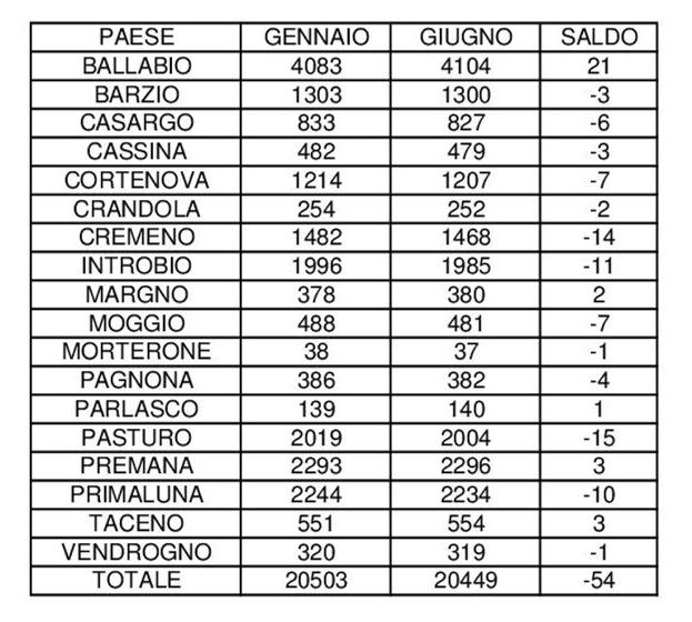 ISTAT OTTOBRE X SITO