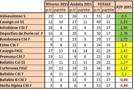 CALCIO CLASSIFICA PUNTI VN 2015