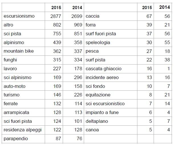 CNSAS 2015 TABELLA INTERVENTI