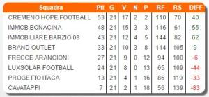 cremeno hope calcio a 5 classifica finale