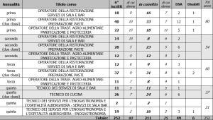 iscritti-cfpa-casargo-2016
