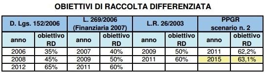 RIFIUTI CREMENO - OBIETTIVI DIFFERENZIATA