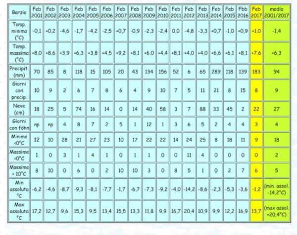 tabella meteo uno