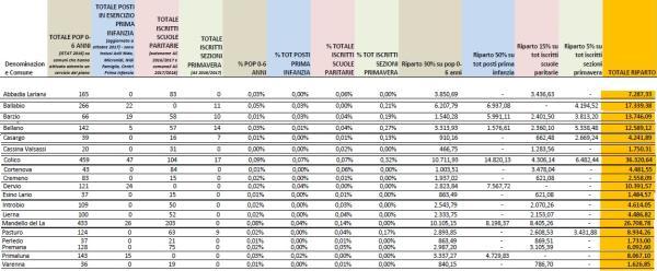 asili fondi per comune LECCO