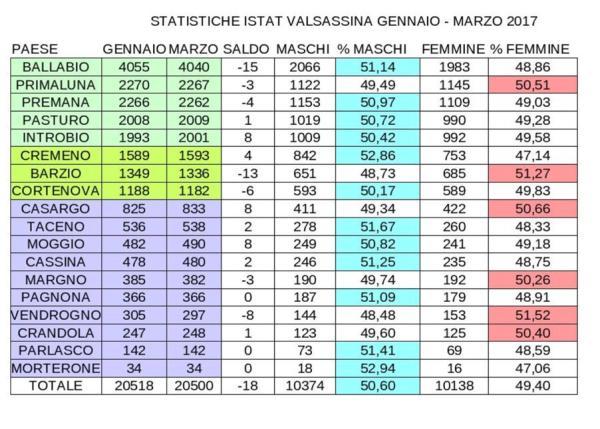 STATISTICHE VALSASSINA MARZO GENNAIO 2017