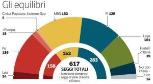 sondaggio 16feb pagnoncelli corriere 1