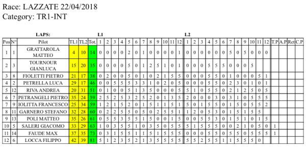 TRIAL GRATTAROLA LAZZATE CLASS