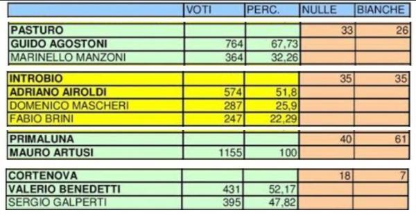 VOTI ELEZIONI 2014 CENTRO VALLE