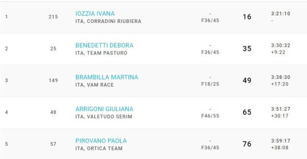 Classifica femminile SkyRunning ValSanMartino